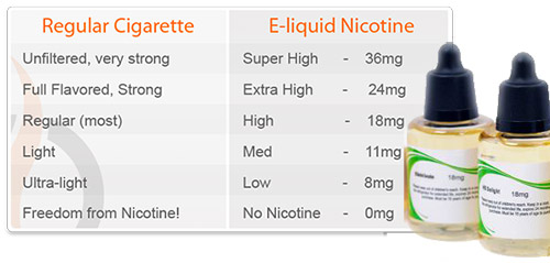 e-liquid nicotine strength